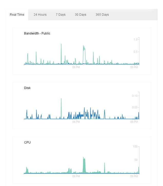 Graphs for Public Bandwidthk, Disk Usage, and CPU Usage